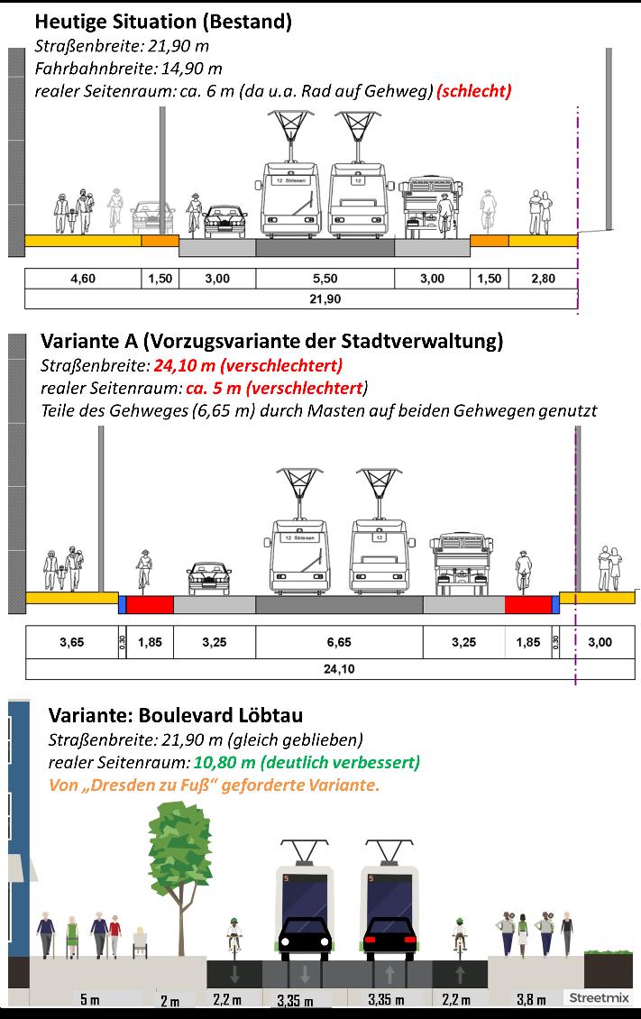 Grafik mit Zeichnungen verschiedener Straßenquerschnitte